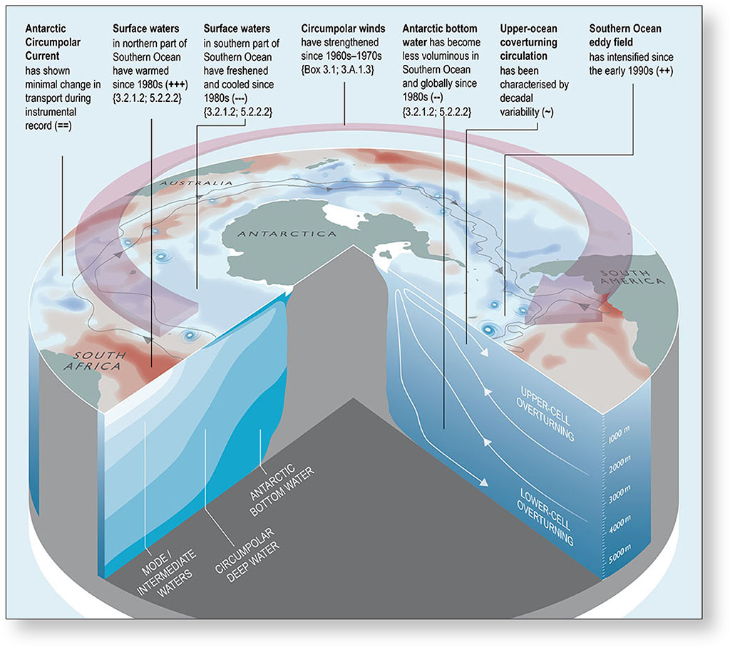 Labels in report on climate change